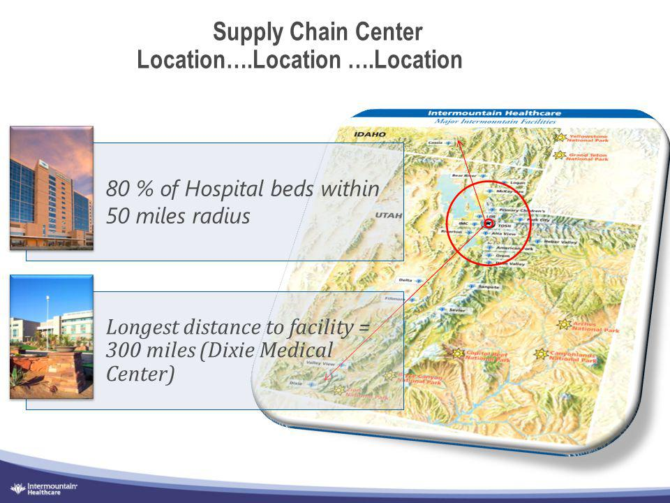 Supply Chain Center Location….Location ….Location
