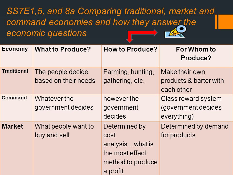 SS7E1,5, and 8a Comparing traditional, market and command economies and how they answer the economic questions