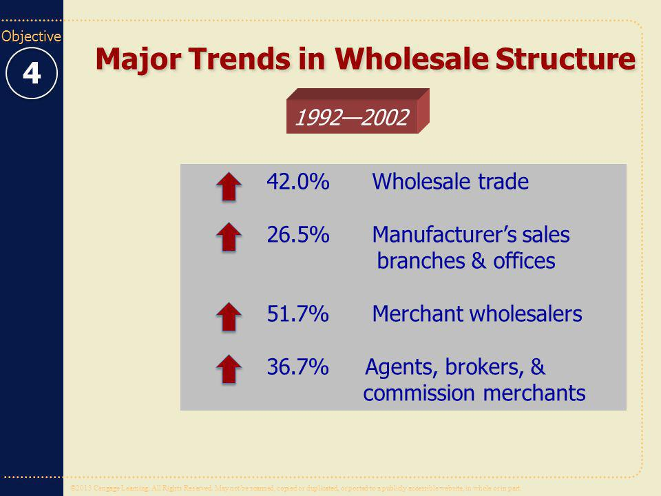 Major Trends in Wholesale Structure