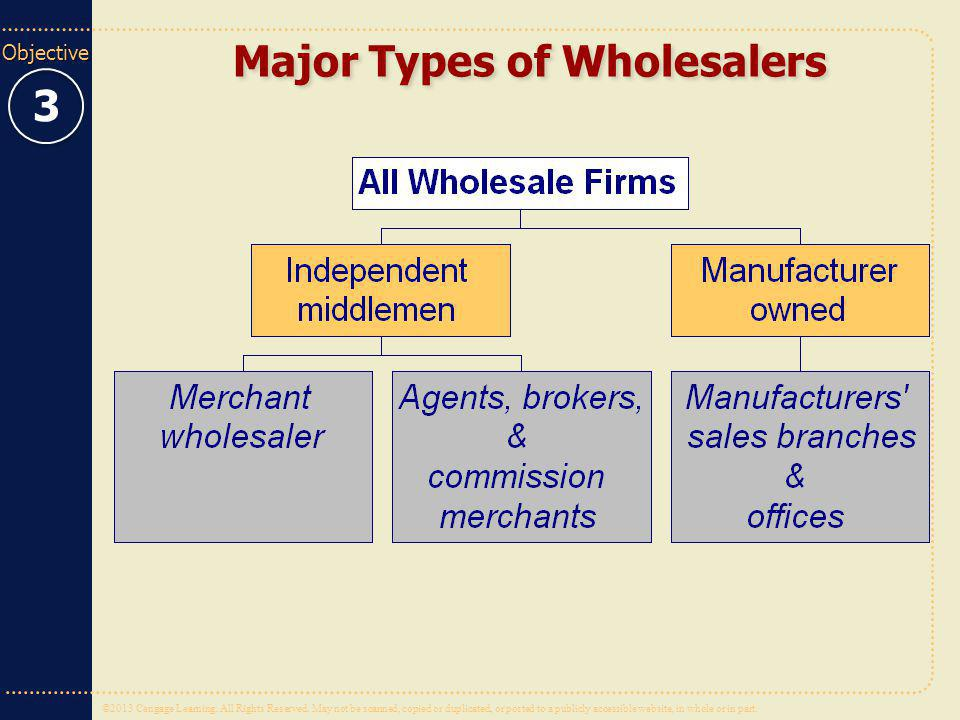 Major Types of Wholesalers
