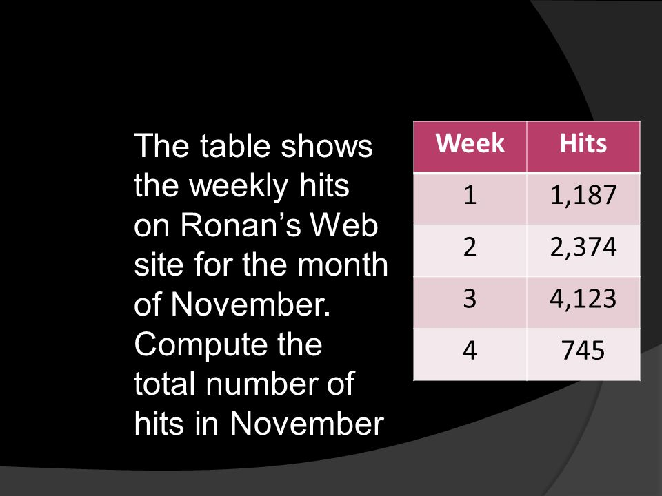 The table shows the weekly hits on Ronan's Web site for the month of November. Compute the total number of hits in November