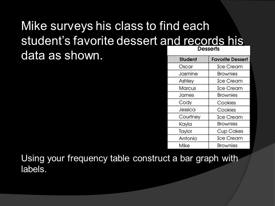 Mike surveys his class to find each student's favorite dessert and records his data as shown.