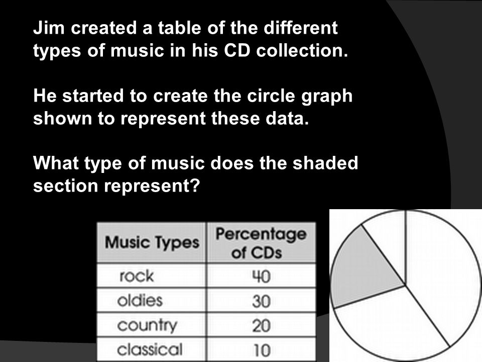 Jim created a table of the different types of music in his CD collection.