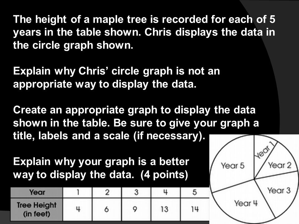 The height of a maple tree is recorded for each of 5 years in the table shown. Chris displays the data in the circle graph shown.