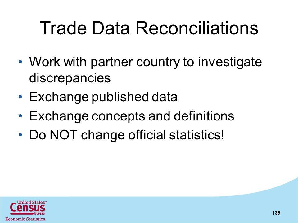 Trade Data Reconciliations