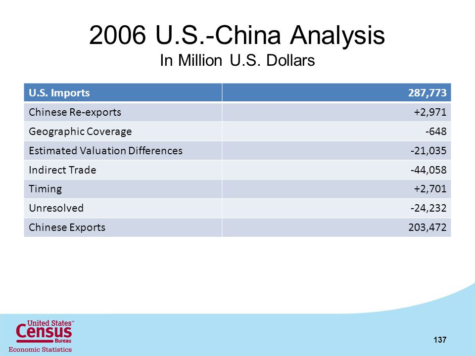 2006 U.S.-China Analysis In Million U.S. Dollars