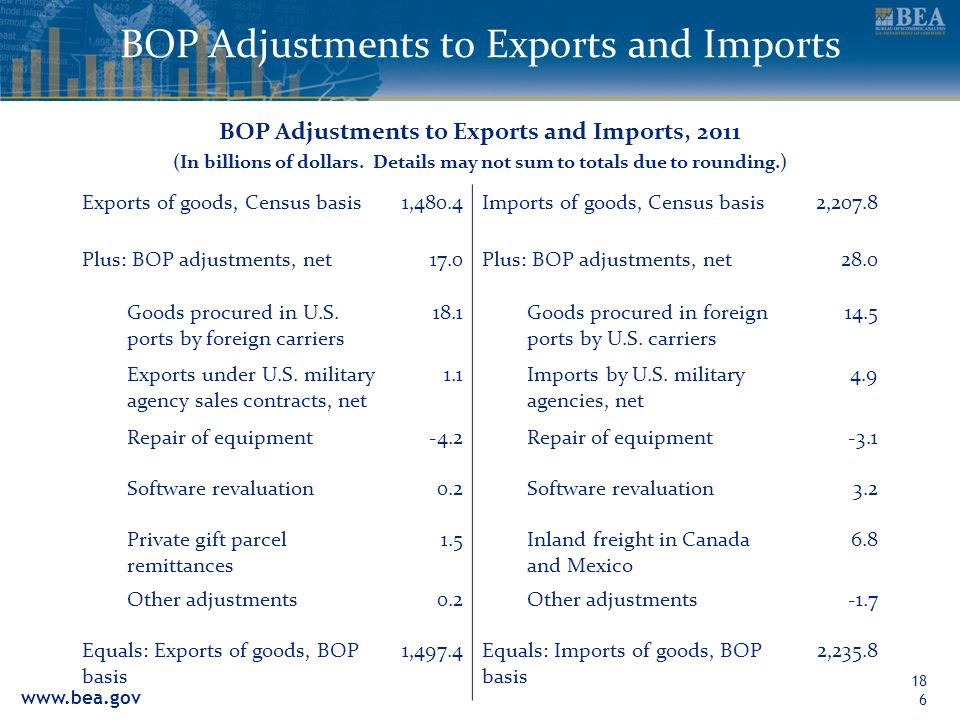 BOP Adjustments to Exports and Imports