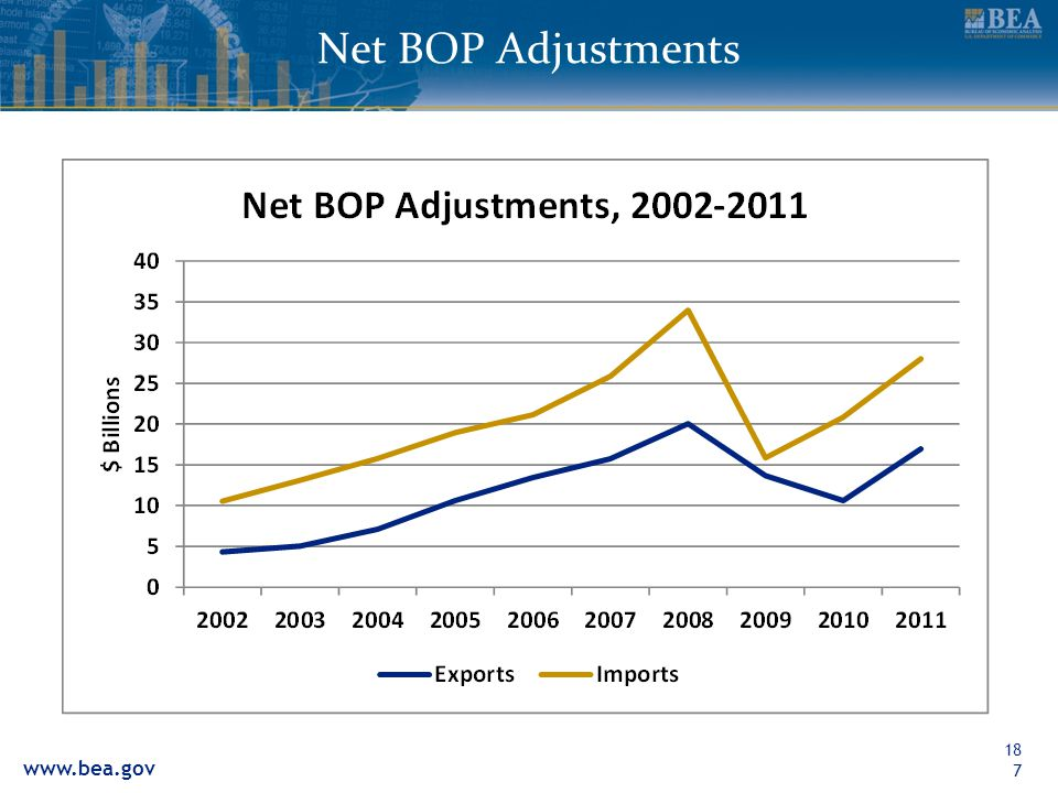 Net BOP Adjustments