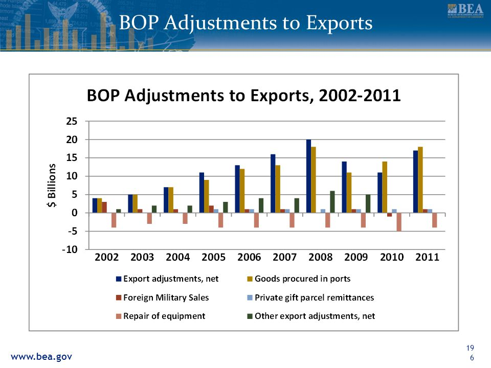 BOP Adjustments to Exports