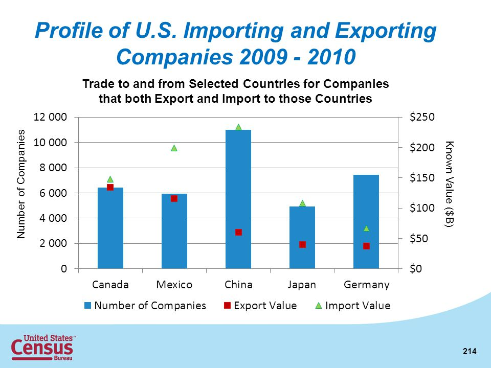 Profile of U.S. Importing and Exporting Companies 2009 - 2010