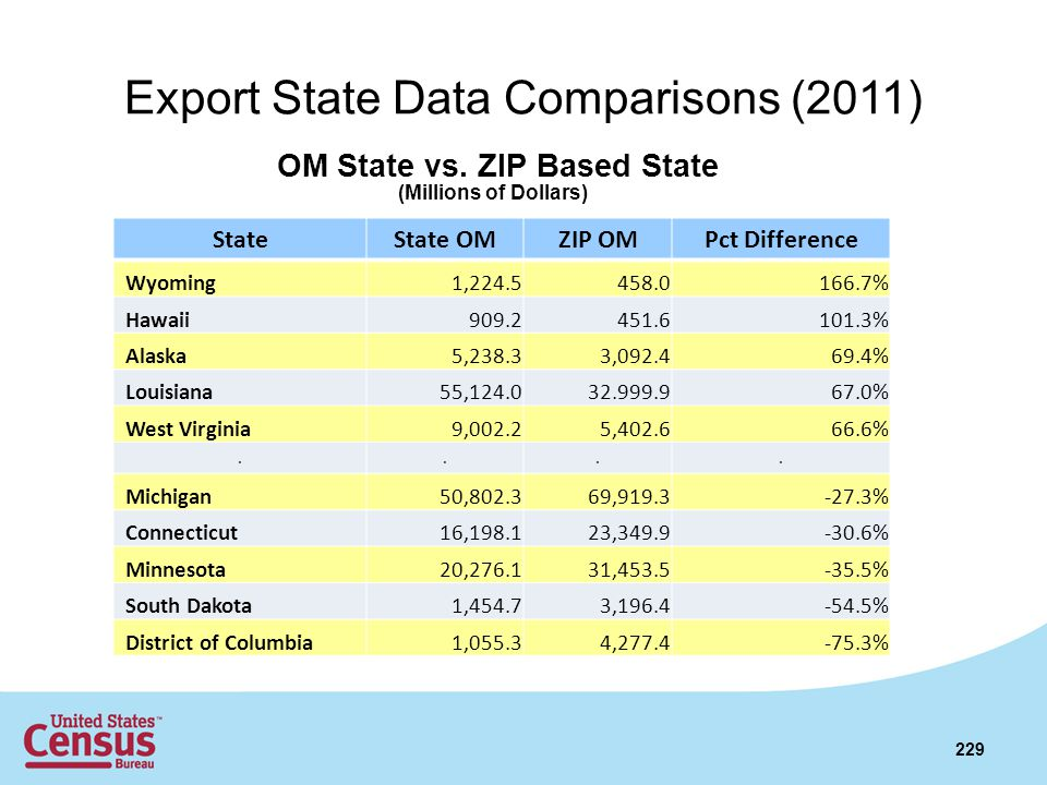 Export State Data Comparisons (2011)