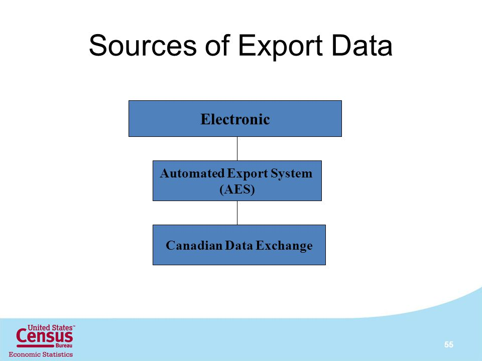 Automated Export System Canadian Data Exchange