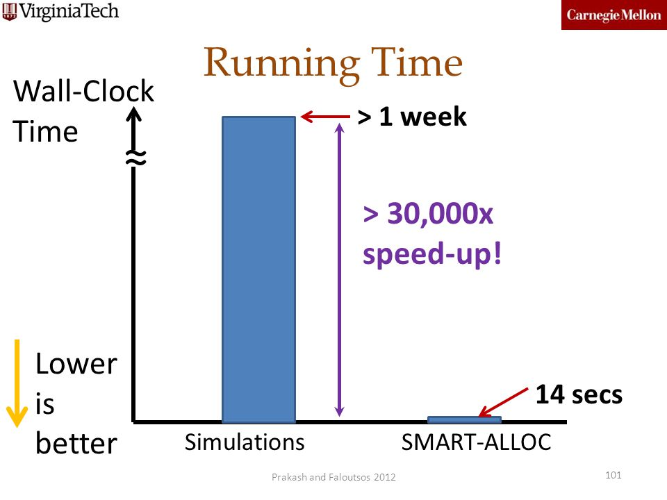 ≈ Running Time Wall-Clock Time > 30,000x speed-up! Lower is better