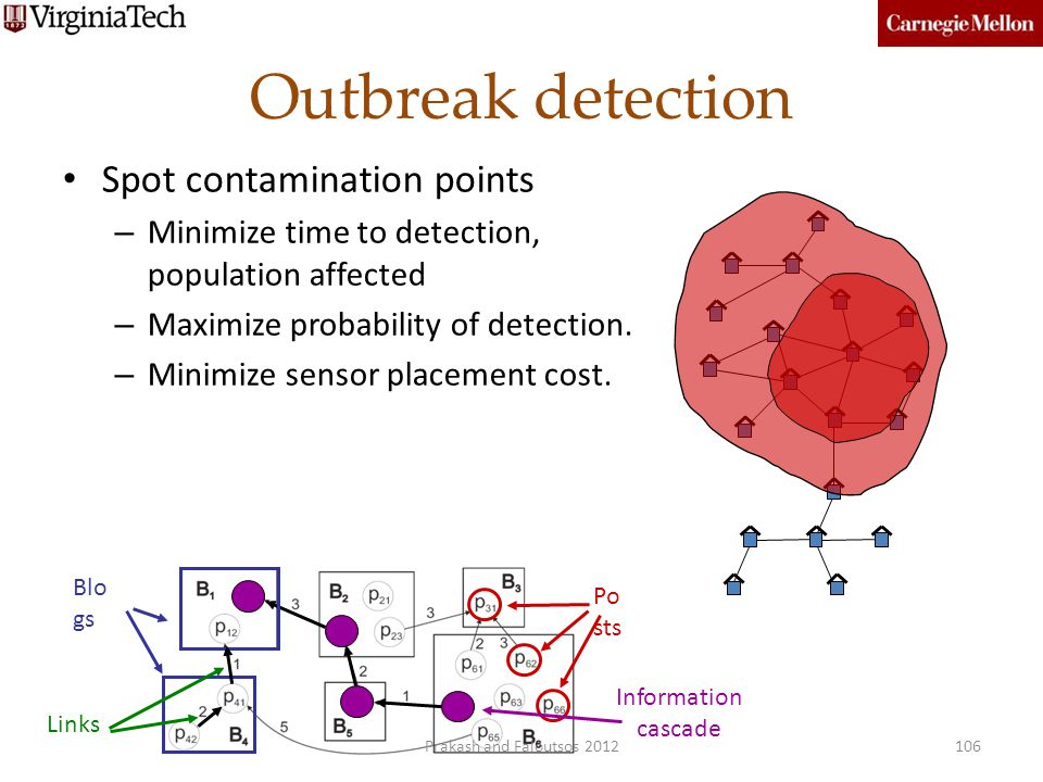 Outbreak detection Spot contamination points