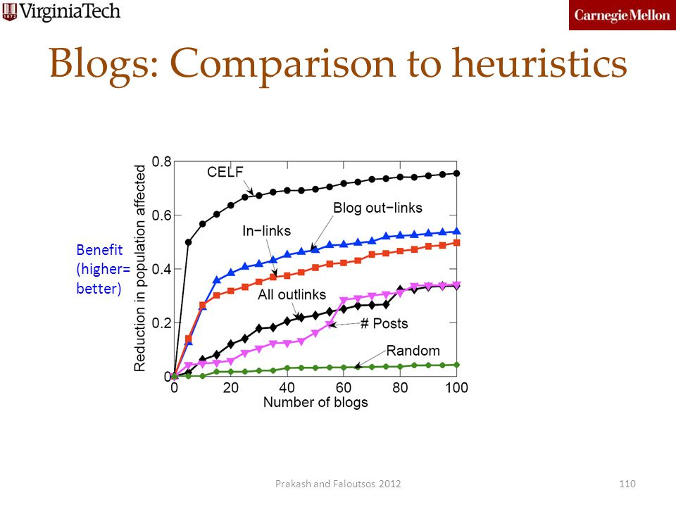 Blogs: Comparison to heuristics