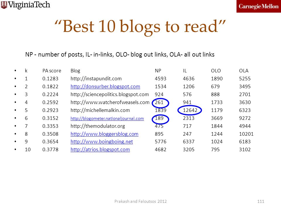 Best 10 blogs to read NP - number of posts, IL- in-links, OLO- blog out links, OLA- all out links.