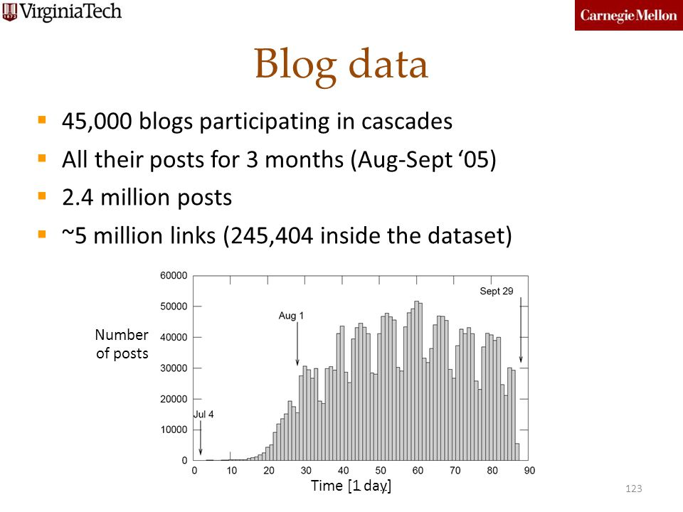 Blog data 45,000 blogs participating in cascades