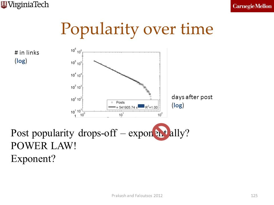 Popularity over time Post popularity drops-off – exponentially