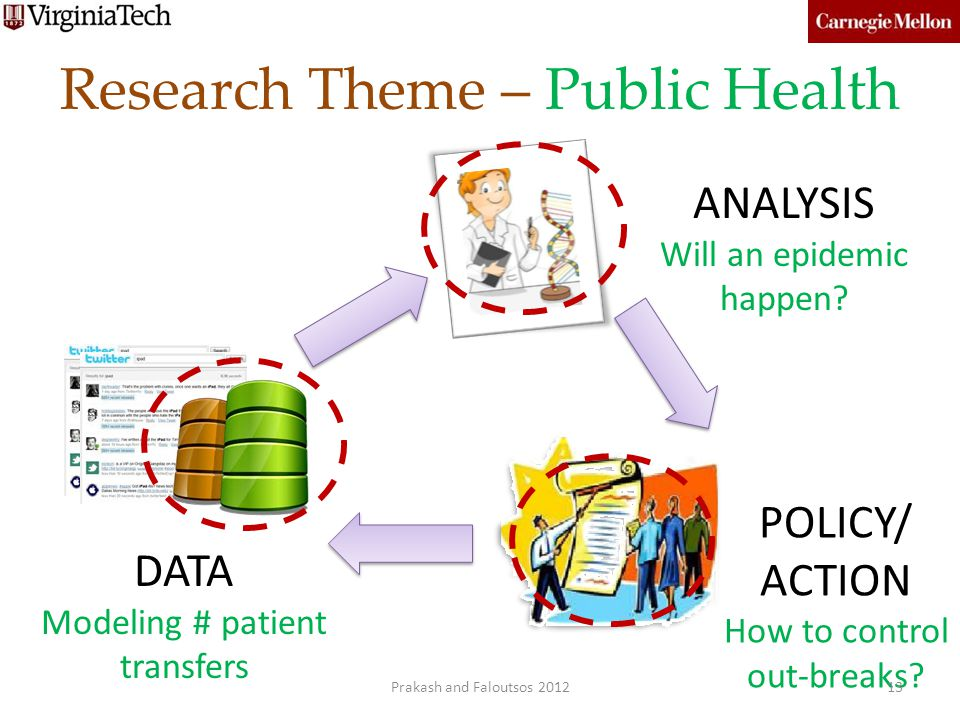 Research Theme – Public Health