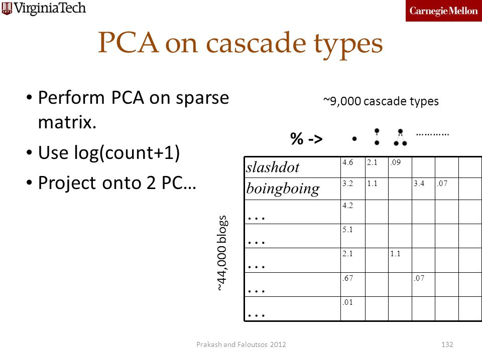 PCA on cascade types Perform PCA on sparse matrix. Use log(count+1)