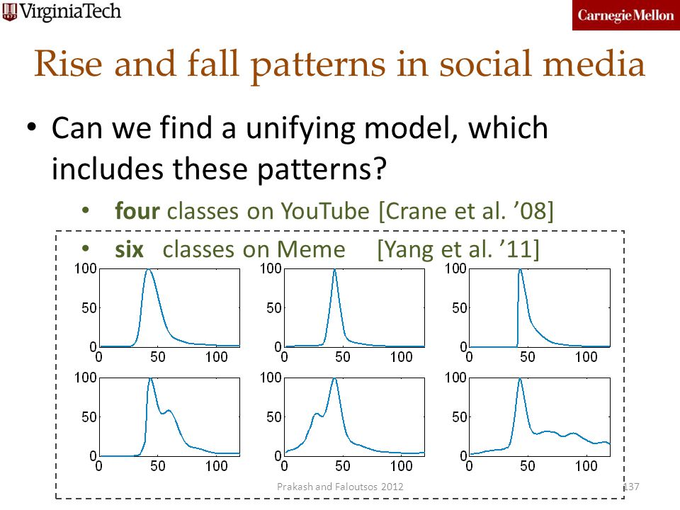 Rise and fall patterns in social media