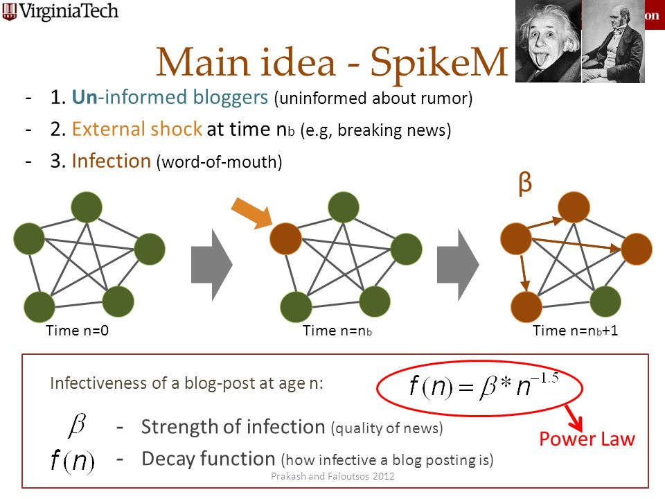Main idea - SpikeM β 1. Un-informed bloggers (uninformed about rumor)