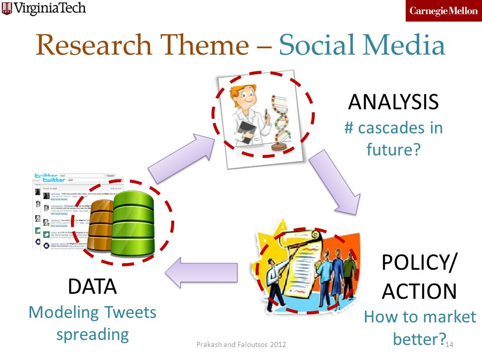 Research Theme – Social Media