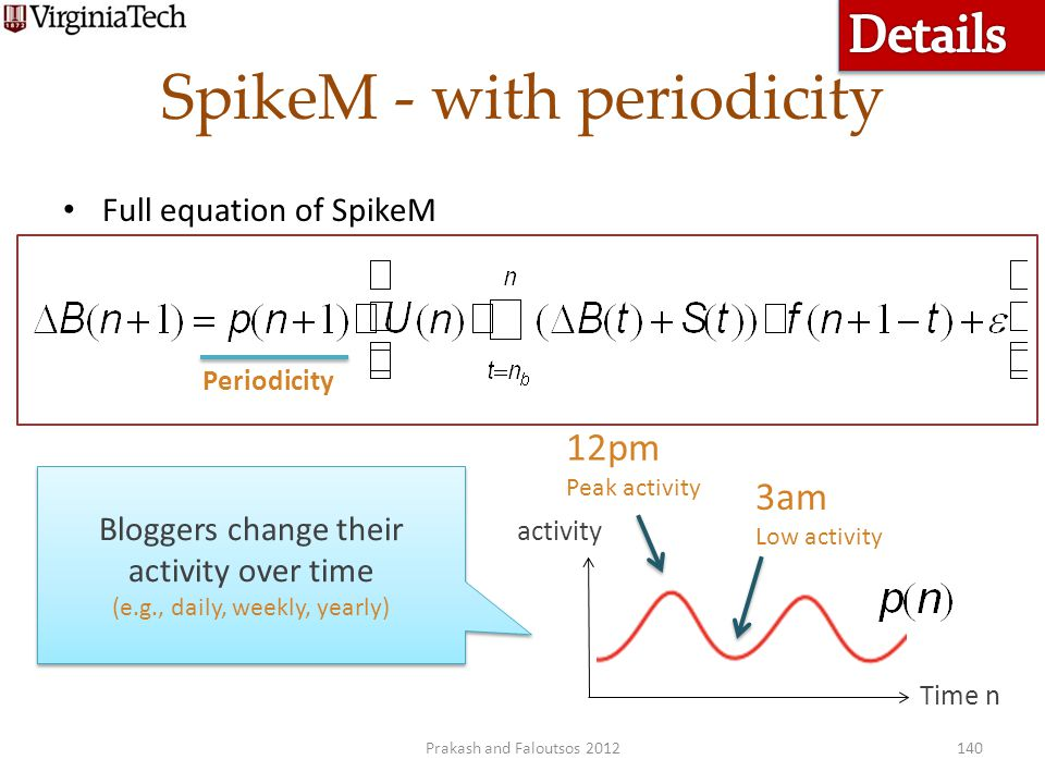 SpikeM - with periodicity