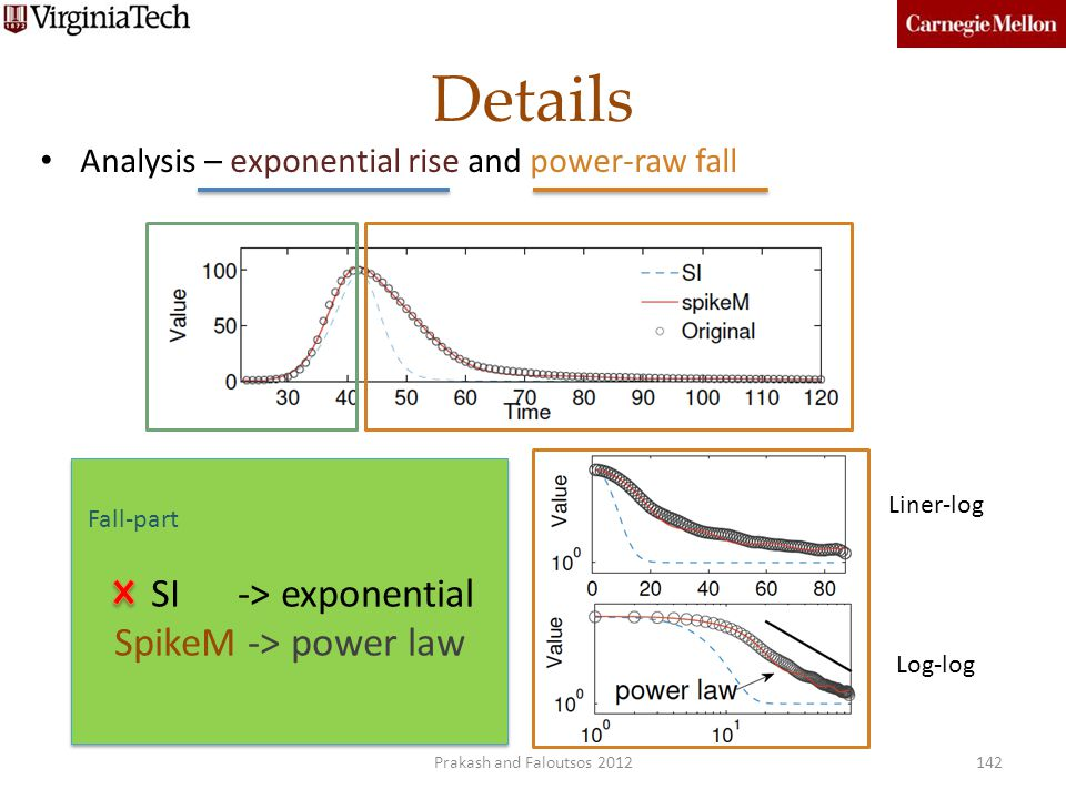 Details SI -> exponential SpikeM -> power law