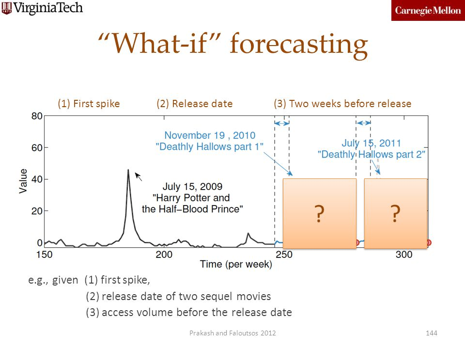 What-if forecasting