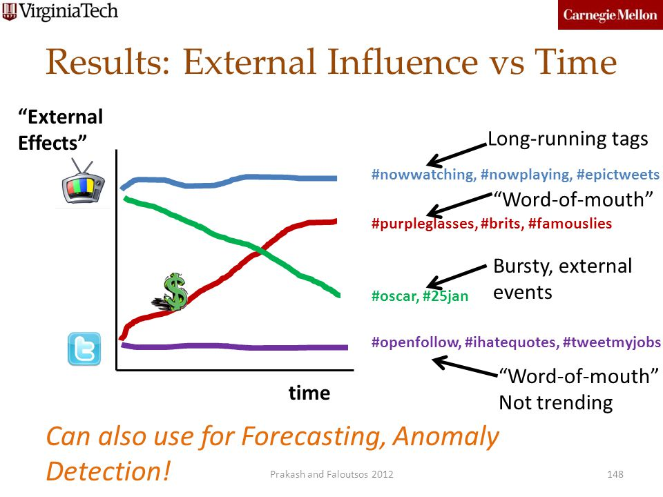 Results: External Influence vs Time