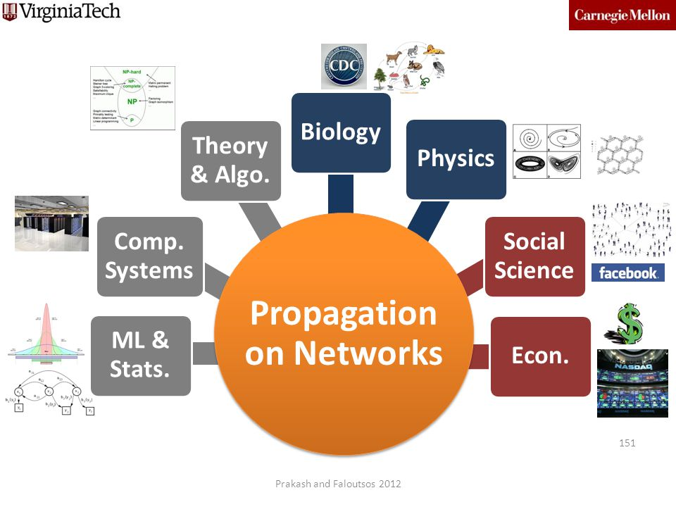 Propagation on Networks