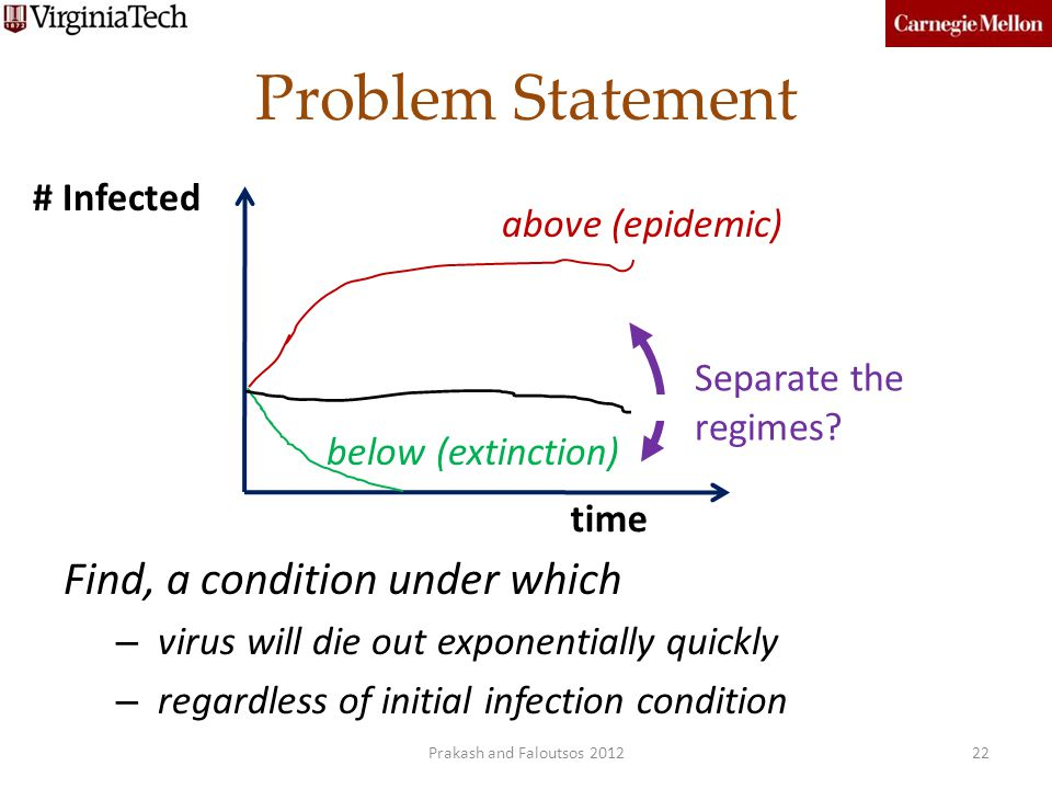 Problem Statement Find, a condition under which # Infected