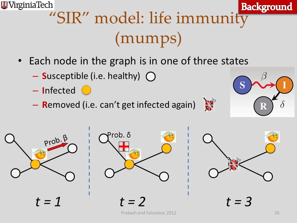 SIR model: life immunity (mumps)