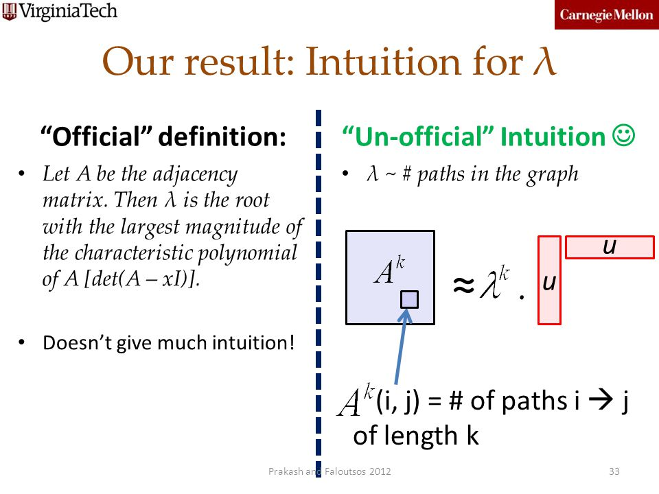 Our result: Intuition for λ