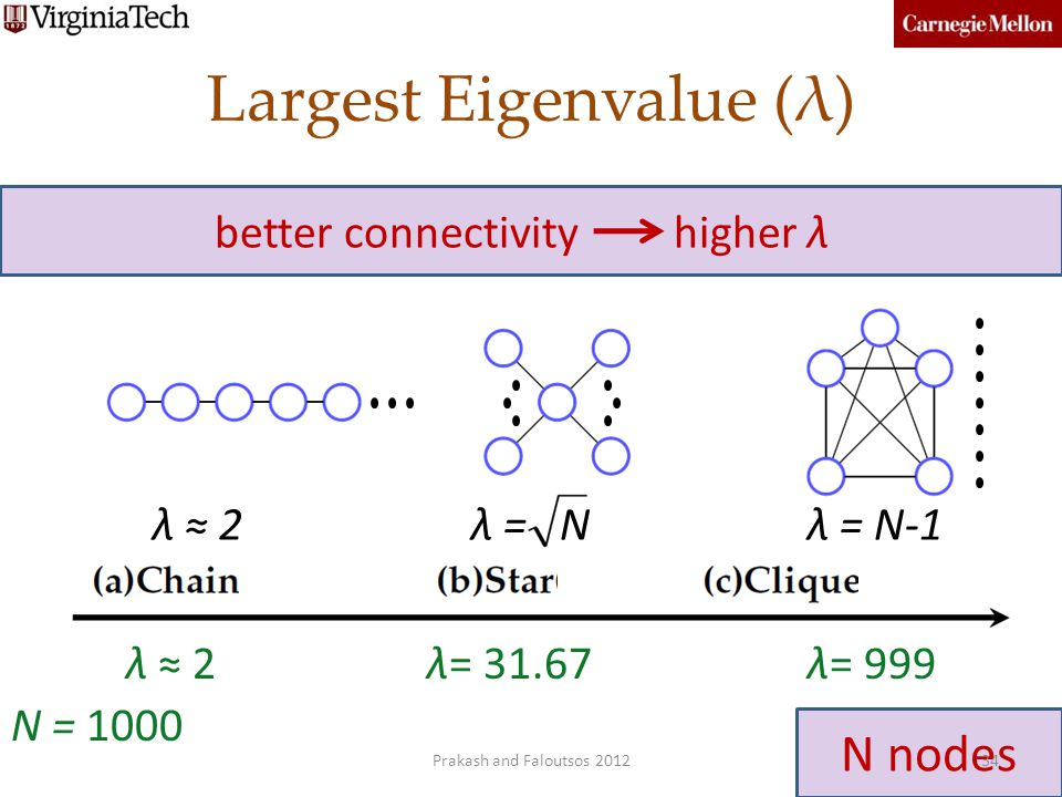 Largest Eigenvalue (λ)