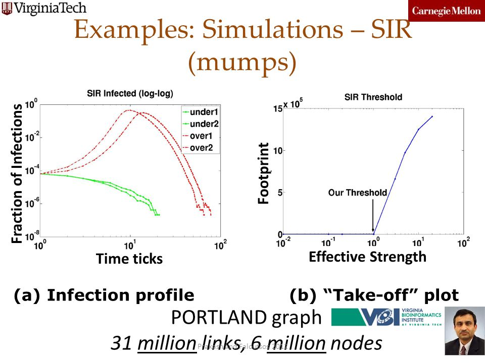 Examples: Simulations – SIR (mumps)