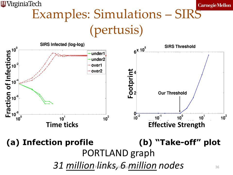 Examples: Simulations – SIRS (pertusis)