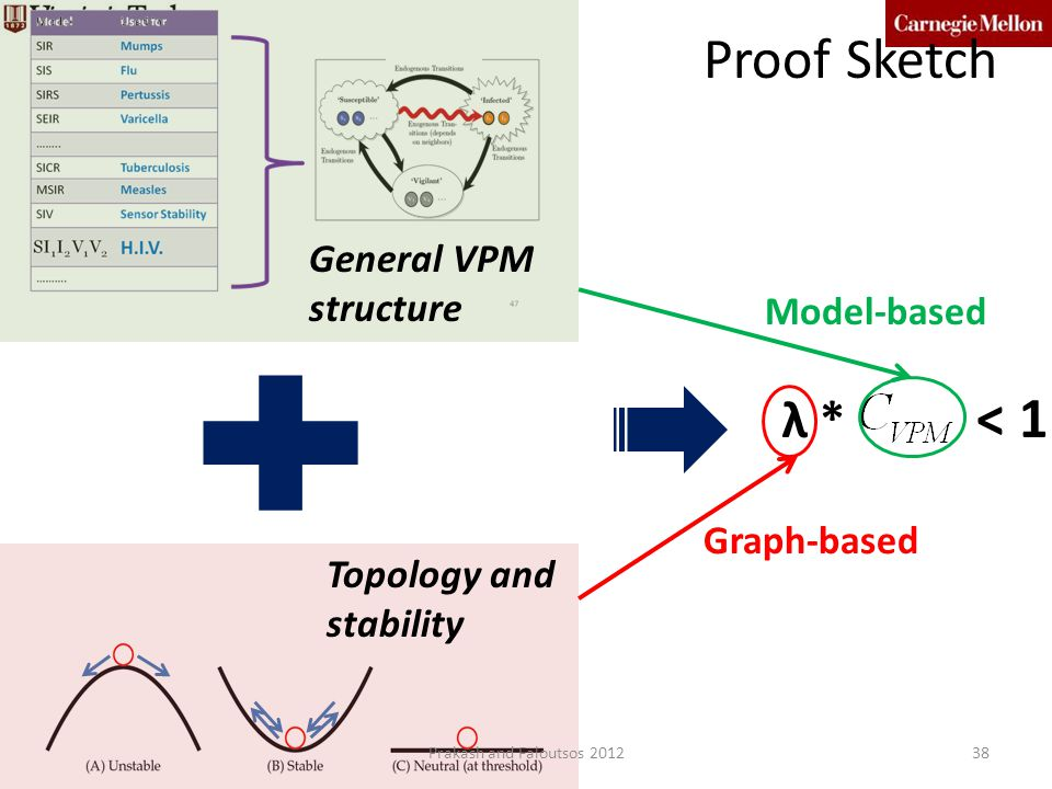 Proof Sketch λ * < 1 General VPM structure Model-based Graph-based