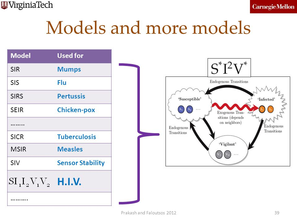 Models and more models H.I.V. Model Used for SIR Mumps SIS Flu SIRS