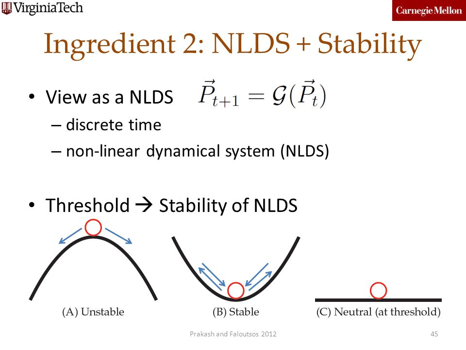 Ingredient 2: NLDS + Stability
