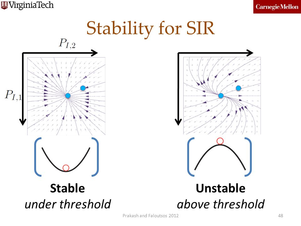 Stability for SIR Stable under threshold Unstable above threshold