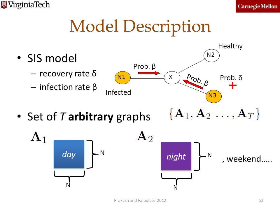 Model Description SIS model Set of T arbitrary graphs recovery rate δ