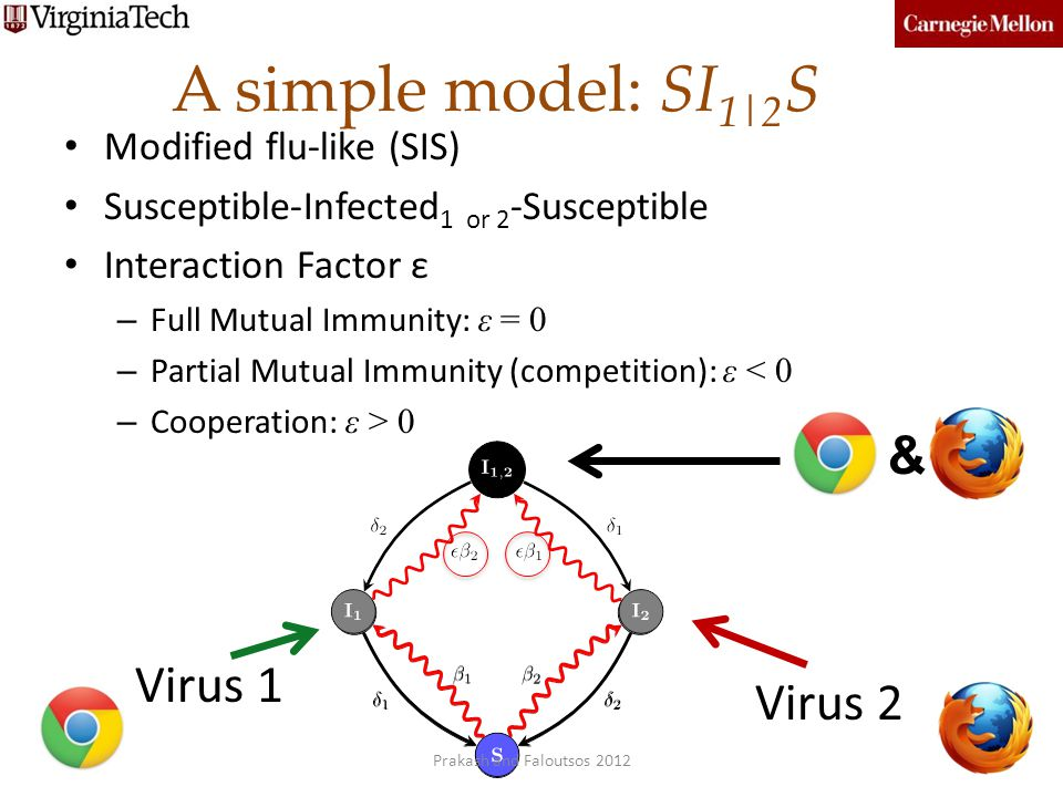 A simple model: SI1|2S & Virus 1 Virus 2 Modified flu-like (SIS)