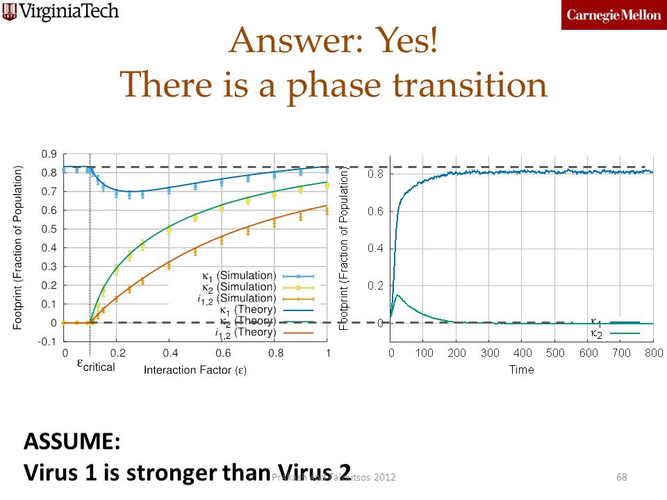 Answer: Yes! There is a phase transition