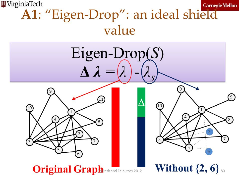A1: Eigen-Drop : an ideal shield value