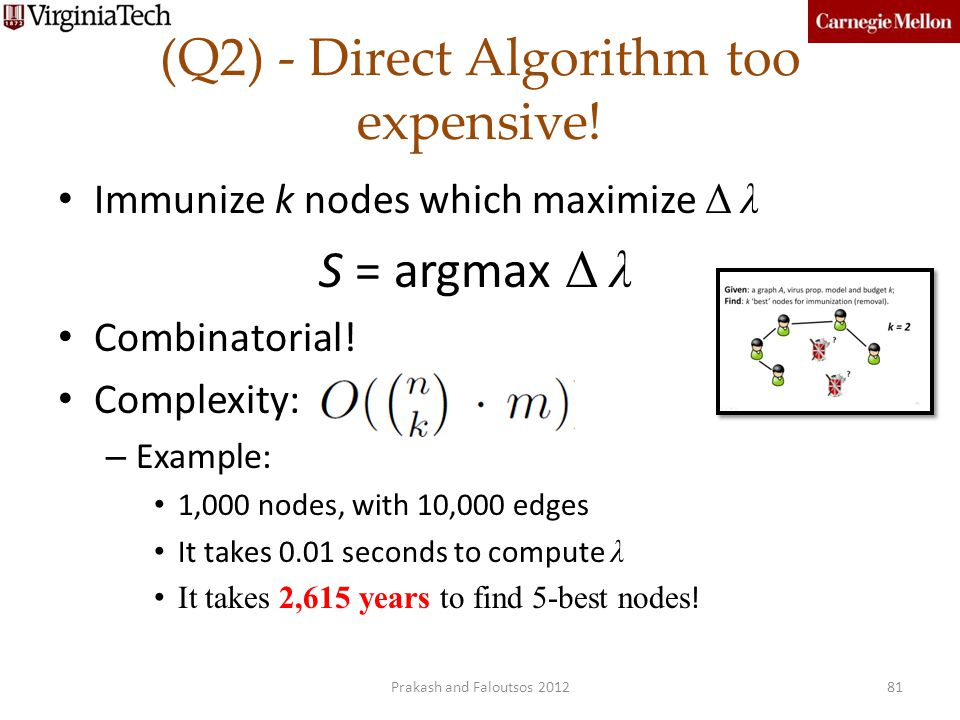 (Q2) - Direct Algorithm too expensive!