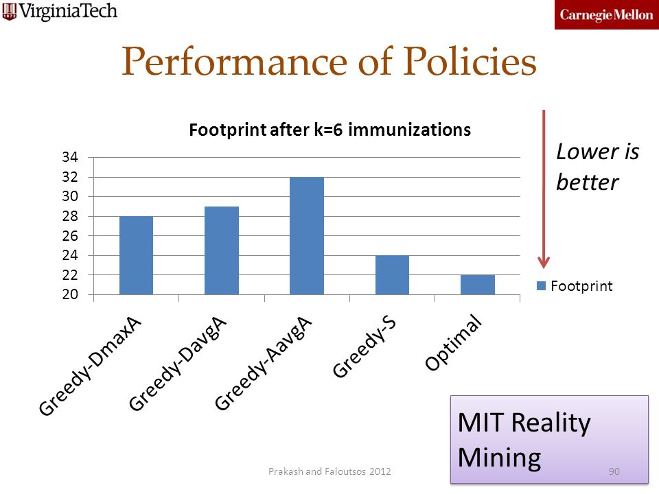 Performance of Policies