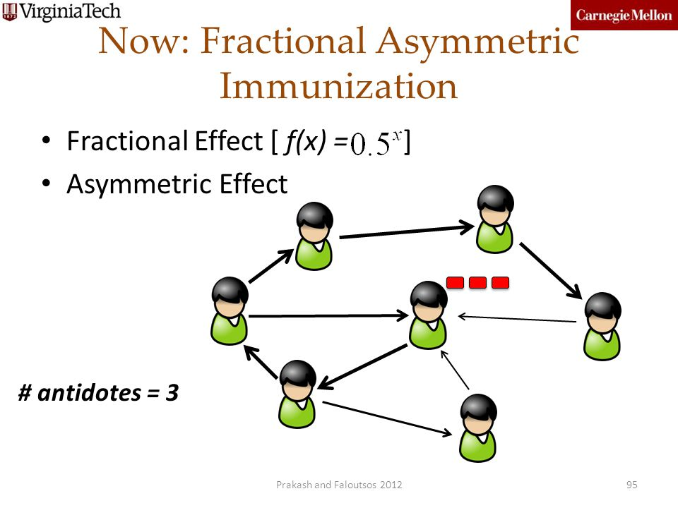 Now: Fractional Asymmetric Immunization