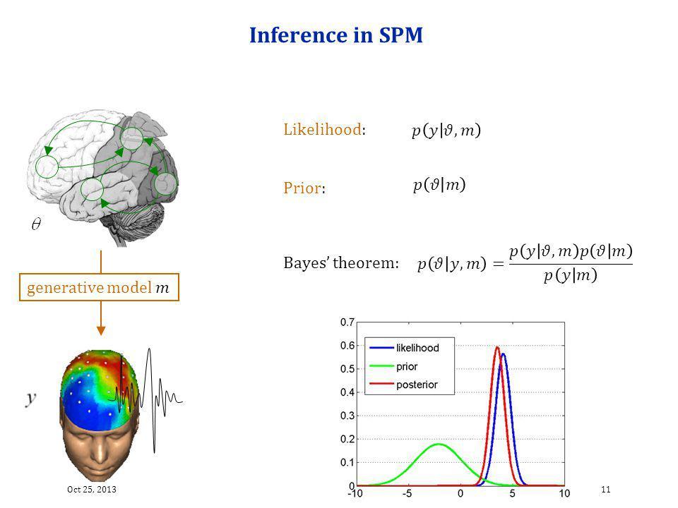 Inference in SPM Likelihood: 𝑝 𝑦 𝜗,𝑚 𝑝 𝜗 𝑚 Prior: